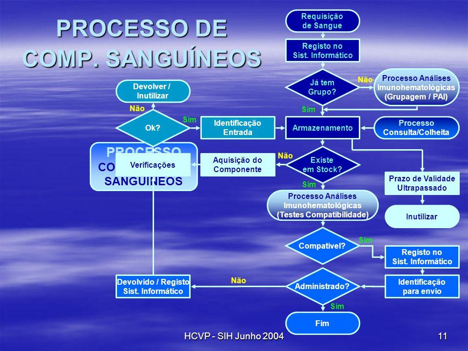 HCVP - SIH Junho 200411 PROCESSO COMPONENTES SANGUÍNEOS Requisição de Sangue Registo no Sist. Informático Já tem Grupo? Processo Análises Imunohematol