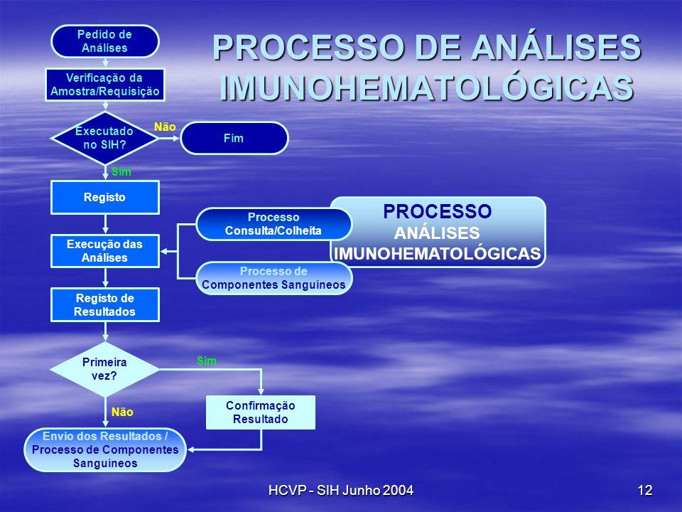 HCVP - SIH Junho 200412 PROCESSO ANÁLISES IMUNOHEMATOLÓGICAS PROCESSO DE ANÁLISES IMUNOHEMATOLÓGICAS Pedido de Análises Verificação da Amostra/Requisi