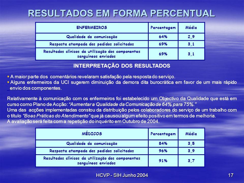 HCVP - SIH Junho 200417 RESULTADOS EM FORMA PERCENTUAL ENFERMEIROSPercentagemMédia Qualidade da comunicação64%2,9 Resposta atempada dos pedidos solici