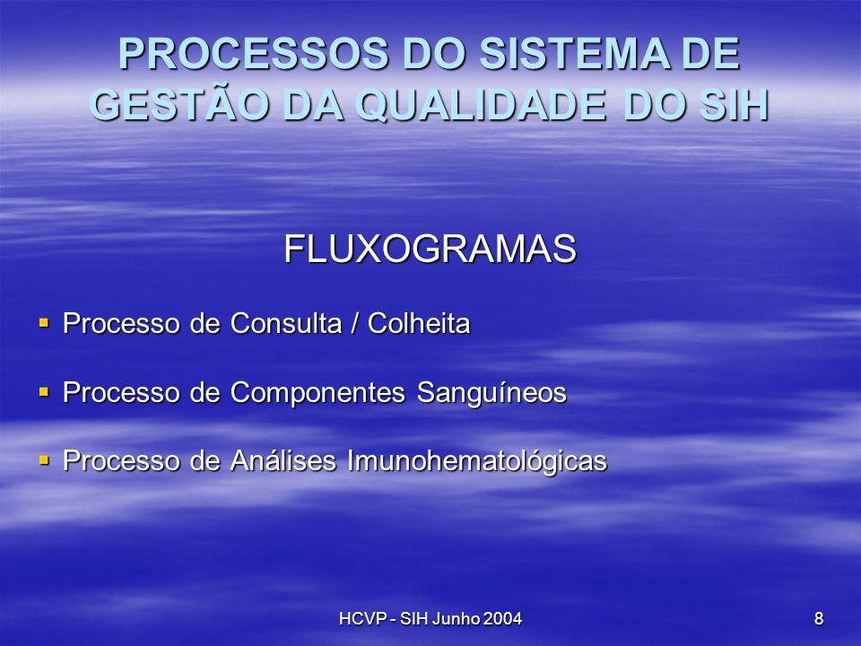 HCVP - SIH Junho 20049 INTERACÇÕES DOS PROCESSOS PROCESSO CONSULTA / COLHEITA PROCESSO COMPONENTES SANGUÍNEOS PROCESSO ANÁLISES IMUNOHEMATOLÓGICAS Componentes Administrados Requisição Sangue Resultados Análises Pedido Análises Destruição Componentes Relatório Requisição
