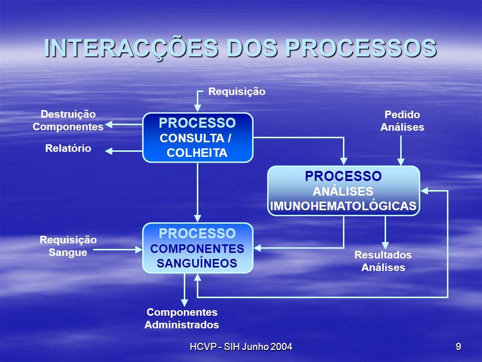 HCVP - SIH Junho 20049 INTERACÇÕES DOS PROCESSOS PROCESSO CONSULTA / COLHEITA PROCESSO COMPONENTES SANGUÍNEOS PROCESSO ANÁLISES IMUNOHEMATOLÓGICAS Com