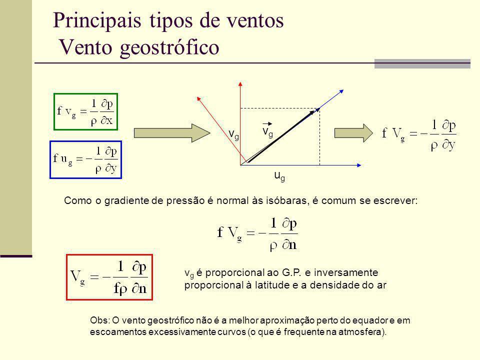 Principais tipos de ventos Vento geostrófico vgvg vgvg ugug Como o gradiente de pressão é normal às isóbaras, é comum se escrever: v g é proporcional