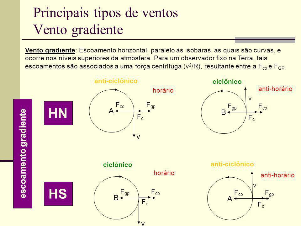 Principais tipos de ventos Vento gradiente A v F co F gp B v F co anti-ciclônico ciclônico anti-horário horário B v F gp F co A v F gp ciclônico anti-