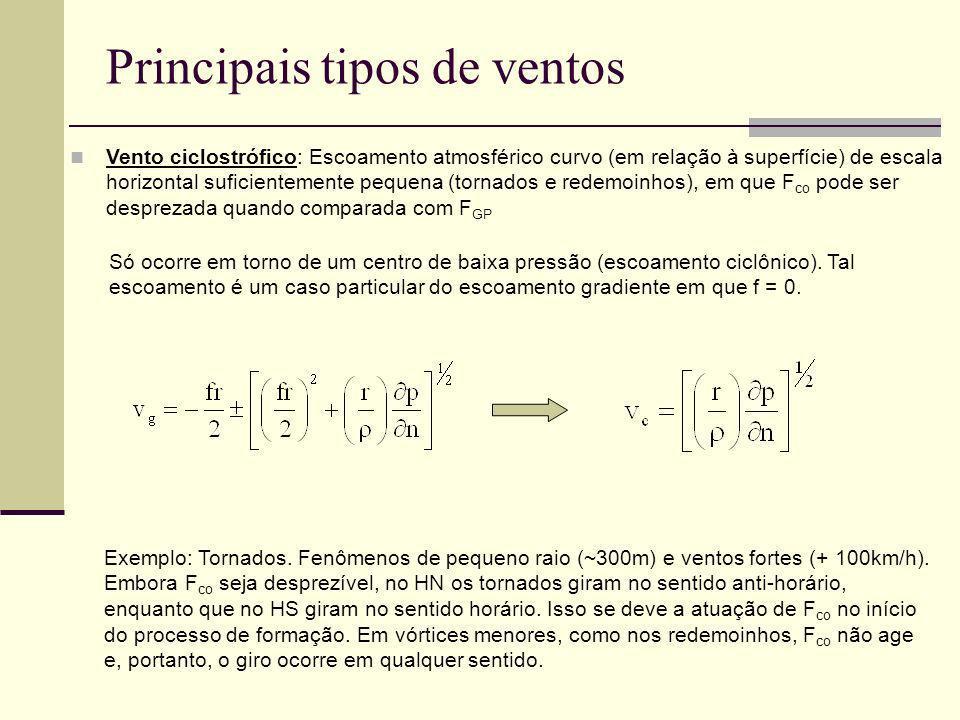Principais tipos de ventos Vento ciclostrófico: Escoamento atmosférico curvo (em relação à superfície) de escala horizontal suficientemente pequena (t