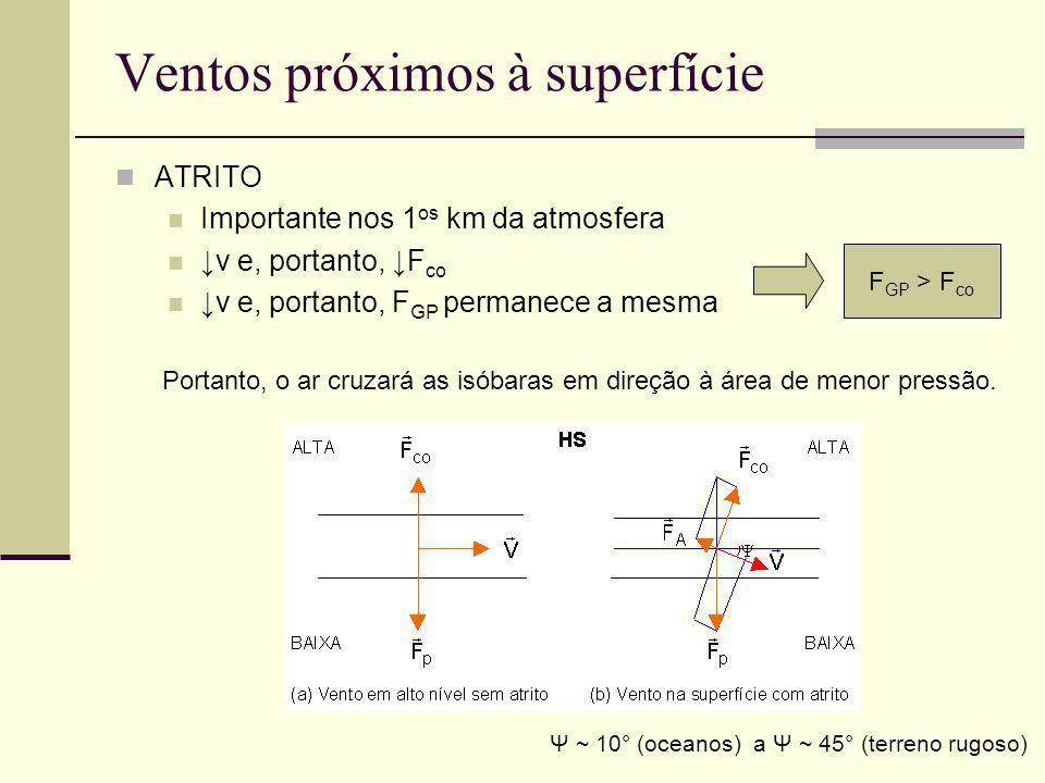 Ventos próximos à superfície ATRITO Importante nos 1 os km da atmosfera v e, portanto, F co v e, portanto, F GP permanece a mesma F GP > F co Portanto