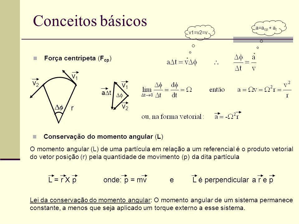 Conceitos básicos Força centrípeta (F cp ) v1v1 v2v2 a t v1v1 v2v2 r v1=v2=v Conservação do momento angular (L) a=a cp + a t O momento angular (L) de