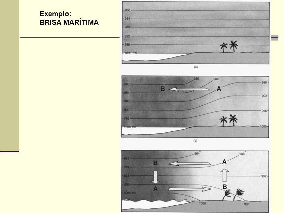 Principais tipos de ventos Vento geostrófico Vento geostrófico: Escoamento horizontal, uniforme, paralelo às isóbaras e ocorre nos níveis superiores da atmosfera, onde os efeitos de fricção são desprezíveis zonal meridional Lembrando que: E definindo: f = 2 sen zonal meridional Temos então: No vento geostrófico F GP equilibra-se com F co, resultando num escoamento com velocidade constante (v g ), paralelo às isóbaras.