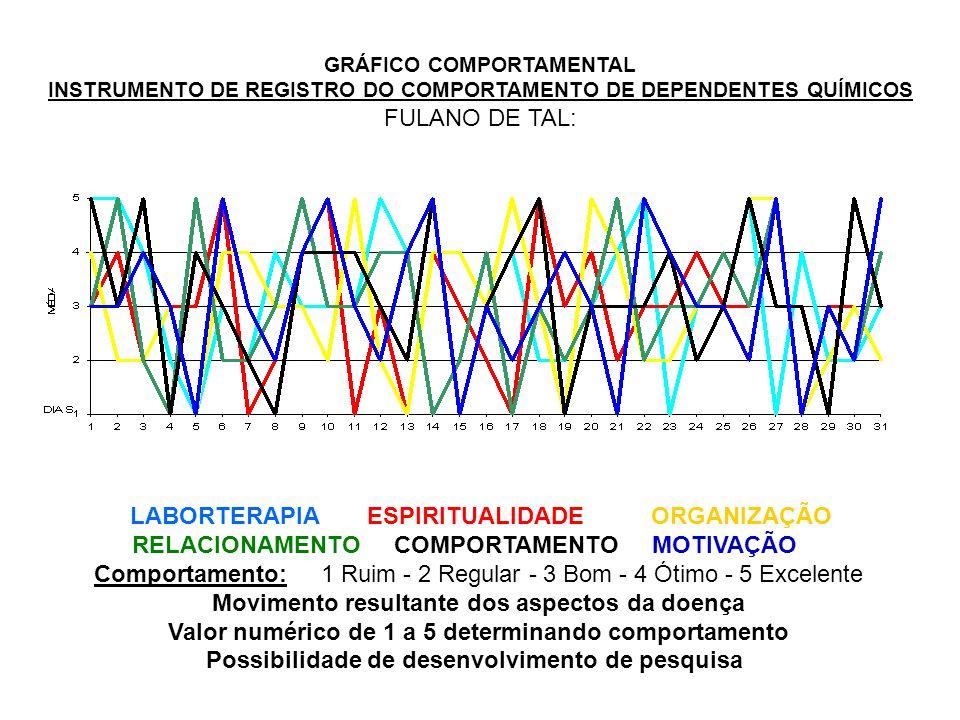 GRÁFICO COMPORTAMENTAL INSTRUMENTO DE REGISTRO DO COMPORTAMENTO DE DEPENDENTES QUÍMICOS FULANO DE TAL: LABORTERAPIA ESPIRITUALIDADE ORGANIZAÇÃO RELACI