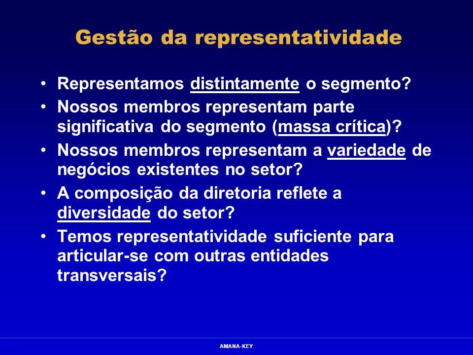 AMANA-KEY Gestão da representatividade Representamos distintamente o segmento? Nossos membros representam parte significativa do segmento (massa críti