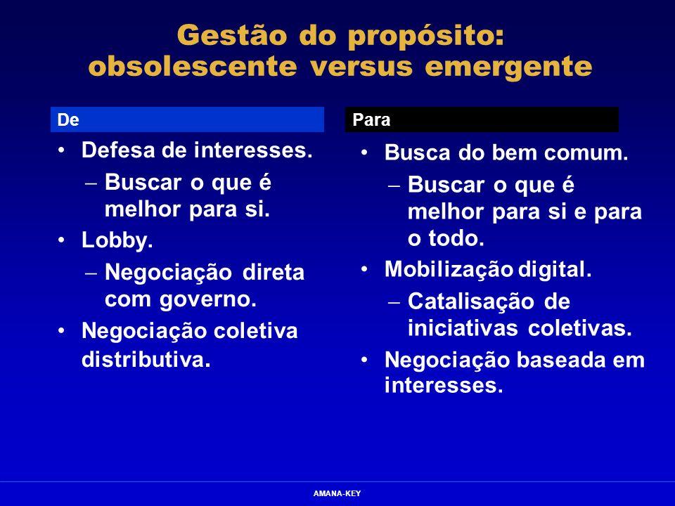 AMANA-KEY Gestão do propósito: obsolescente versus emergente Defesa de interesses. Buscar o que é melhor para si. Lobby. Negociação direta com governo