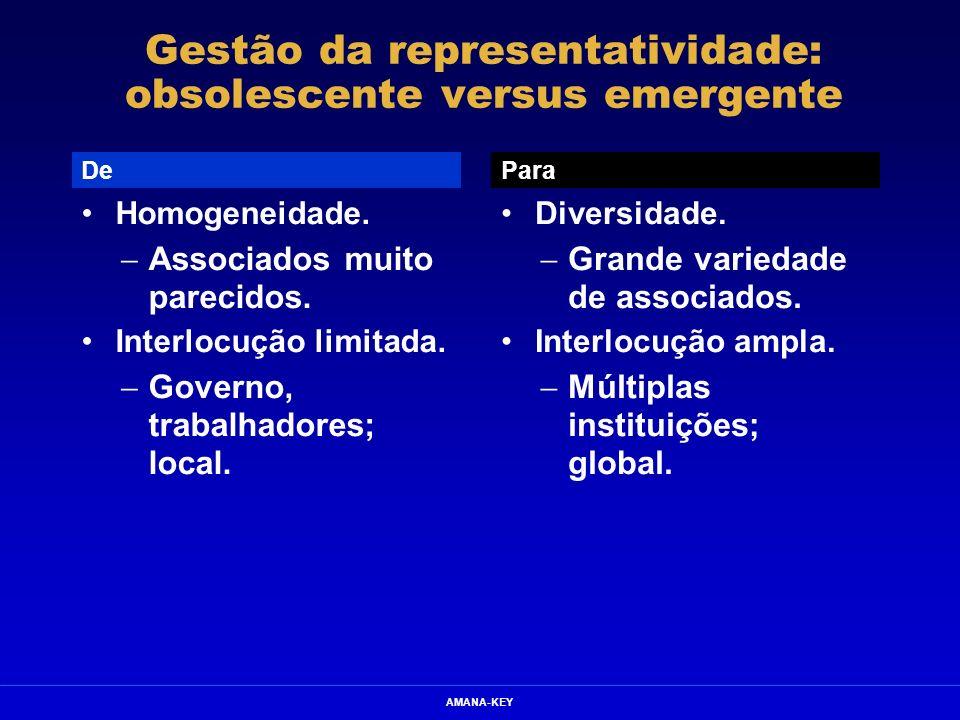 AMANA-KEY Gestão da representatividade: obsolescente versus emergente Homogeneidade. Associados muito parecidos. Interlocução limitada. Governo, traba
