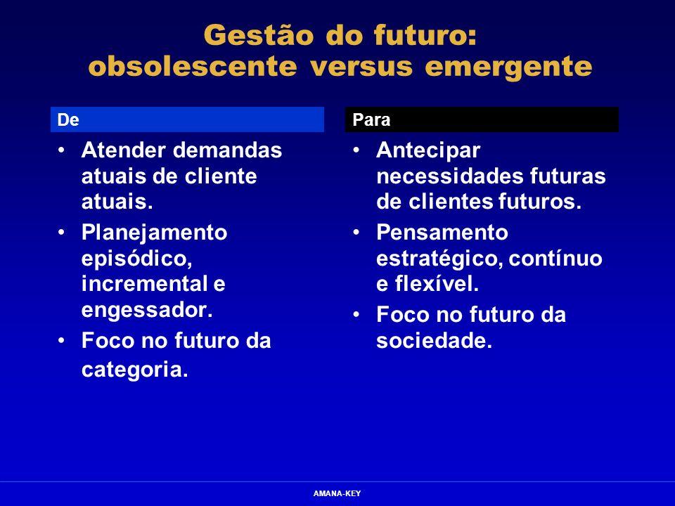 AMANA-KEY Gestão do futuro: obsolescente versus emergente Atender demandas atuais de cliente atuais. Planejamento episódico, incremental e engessador.