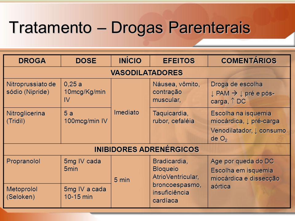 Tratamento – Drogas Parenterais DROGADOSEINÍCIOEFEITOSCOMENTÁRIOS VASODILATADORES Nitroprussiato de sódio (Nipride) 0,25 a 10mcg/Kg/min IV Imediato Náusea, vômito, contração muscular, Droga de escolha PAM pré e pós- carga, DC PAM pré e pós- carga, DC Nitroglicerina (Tridil) 5 a 100mcg/min IV Taquicardia, rubor, cefaléia Escolha na isquemia miocárdica, pré-carga Venodilatador, consumo de O 2 INIBIDORES ADRENÉRGICOS Propranolol 5mg IV cada 5min 5 min Bradicardia, Bloqueio AtrioVentricular, broncoespasmo, insuficiência cardíaca Age por queda do DC Escolha em isquemia miocárdica e dissecção aórtica Metoprolol (Seloken) 5mg IV a cada 10-15 min
