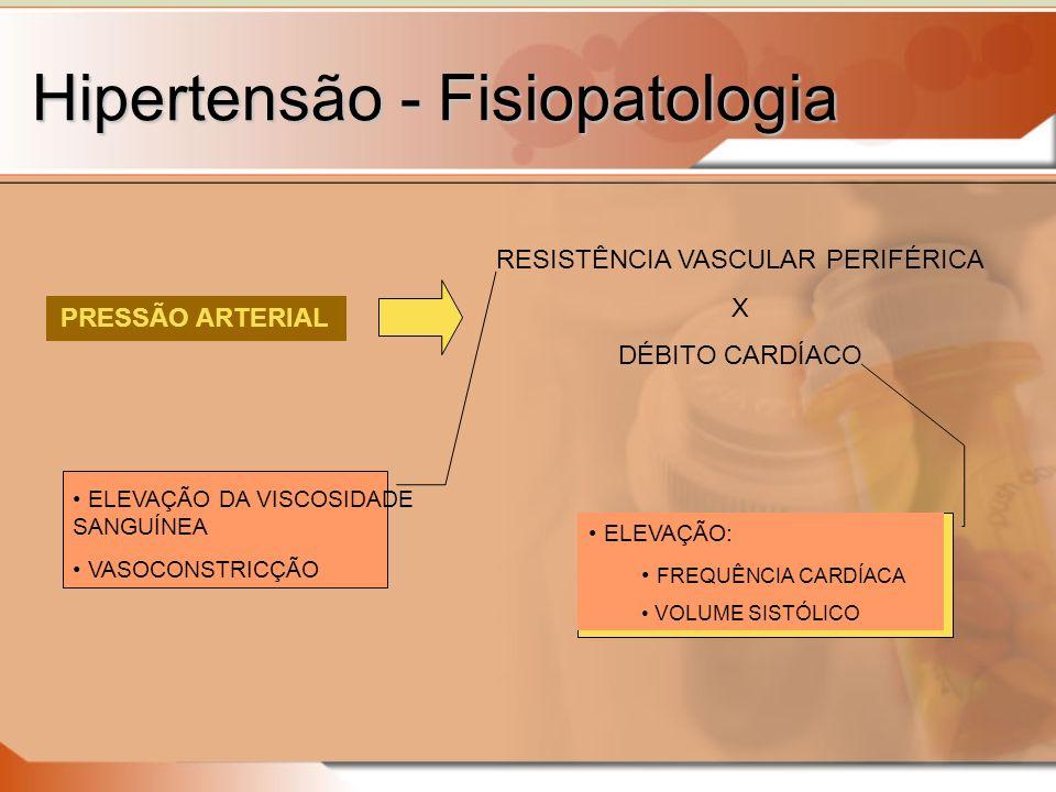 Hipertensão - Fisiopatologia RESISTÊNCIA VASCULAR PERIFÉRICA X DÉBITO CARDÍACO PRESSÃO ARTERIAL ELEVAÇÃO DA VISCOSIDADE SANGUÍNEA VASOCONSTRICÇÃO ELEVAÇÃO: FREQUÊNCIA CARDÍACA VOLUME SISTÓLICO