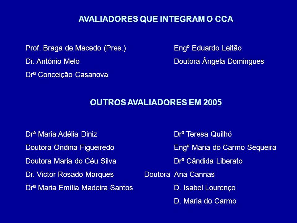 AVALIADORES QUE INTEGRAM O CCA Prof. Braga de Macedo (Pres.)Engº Eduardo Leitão Dr.