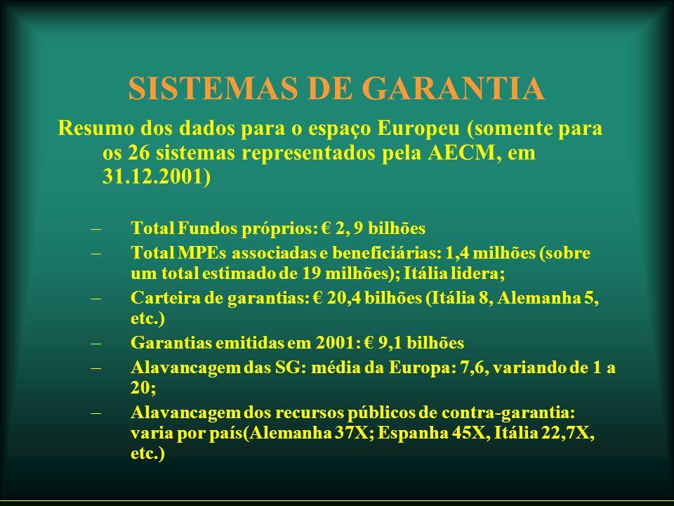 SISTEMAS DE GARANTIA Resumo dos dados para o espaço Europeu (somente para os 26 sistemas representados pela AECM, em 31.12.2001) –Total Fundos próprios: 2, 9 bilhões –Total MPEs associadas e beneficiárias: 1,4 milhões (sobre um total estimado de 19 milhões); Itália lidera; –Carteira de garantias: 20,4 bilhões (Itália 8, Alemanha 5, etc.) –Garantias emitidas em 2001: 9,1 bilhões –Alavancagem das SG: média da Europa: 7,6, variando de 1 a 20; –Alavancagem dos recursos públicos de contra-garantia: varia por país(Alemanha 37X; Espanha 45X, Itália 22,7X, etc.)