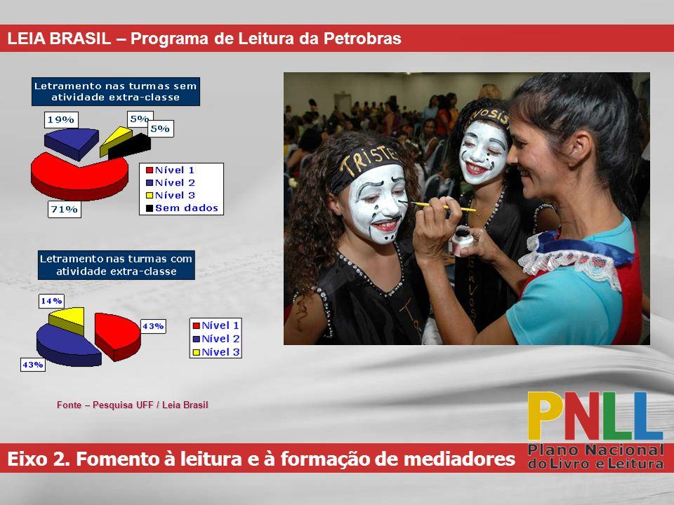 Eixo 2. Fomento à leitura e à formação de mediadores LEIA BRASIL – Programa de Leitura da Petrobras Fonte – Pesquisa UFF / Leia Brasil