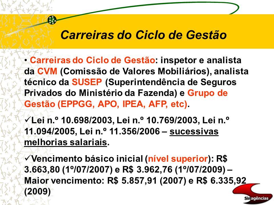 Carreiras do Ciclo de Gestão Carreiras do Ciclo de Gestão: inspetor e analista da CVM (Comissão de Valores Mobiliários), analista técnico da SUSEP (Su