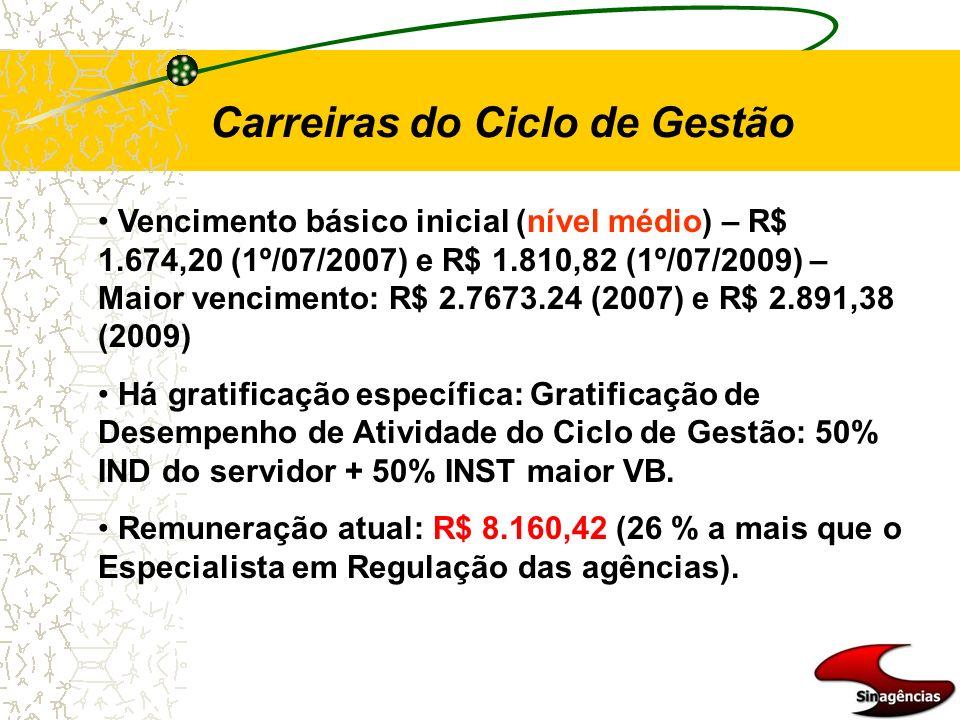 Carreiras do Ciclo de Gestão Vencimento básico inicial (nível médio) – R$ 1.674,20 (1º/07/2007) e R$ 1.810,82 (1º/07/2009) – Maior vencimento: R$ 2.76