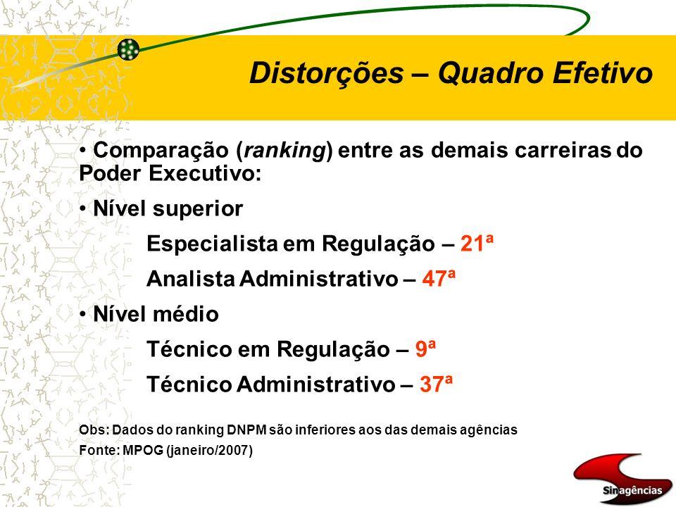 Distorções – Quadro Efetivo Comparação (ranking) entre as demais carreiras do Poder Executivo: Nível superior Especialista em Regulação – 21ª Analista