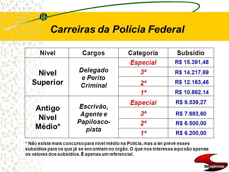 Carreiras da Polícia Federal Nível Superior Antigo Nível Médio* NívelCargosCategoriaSubsídio Delegado e Perito Criminal Escrivão, Agente e Papilosco-