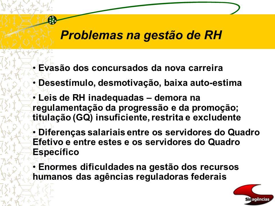 Problemas na gestão de RH Evasão dos concursados da nova carreira Desestímulo, desmotivação, baixa auto-estima Leis de RH inadequadas – demora na regu