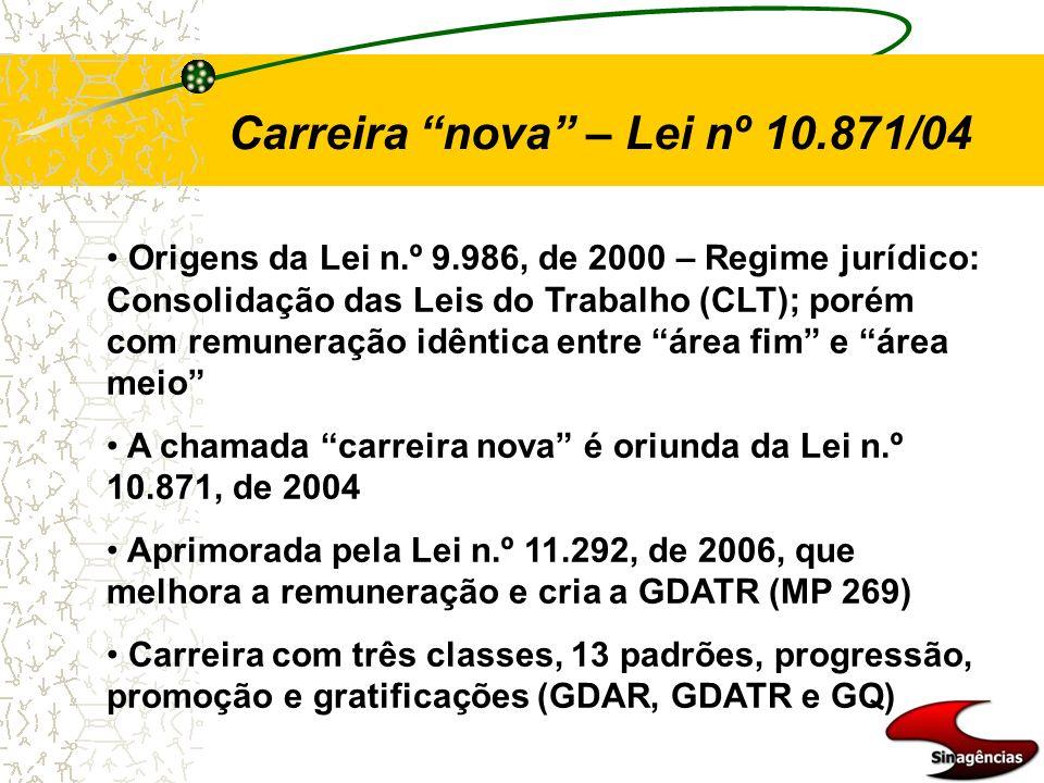Carreira nova – Lei nº 10.871/04 Origens da Lei n.º 9.986, de 2000 – Regime jurídico: Consolidação das Leis do Trabalho (CLT); porém com remuneração i