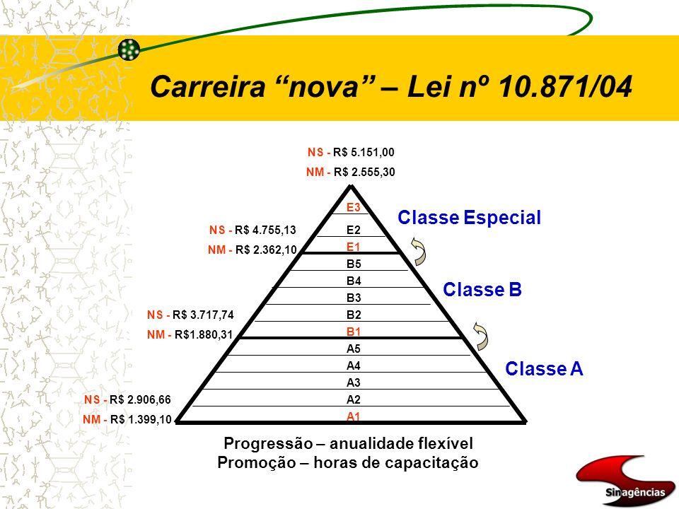 Classe Especial Classe B Classe A A1 A2 A3 A4 A5 B1 B2 B3 B4 B5 E1 E2 E3 NS - R$ 2.906,66 NM - R$ 1.399,10 NS - R$ 3.717,74 NM - R$1.880,31 NS - R$ 4.