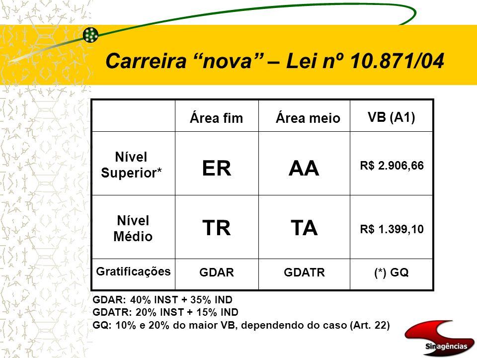Nível Superior* Nível Médio Gratificações VB (A1) Área meioÁrea fim ERAA TRTA R$ 2.906,66 R$ 1.399,10 GDARGDATR(*) GQ GDAR: 40% INST + 35% IND GDATR: