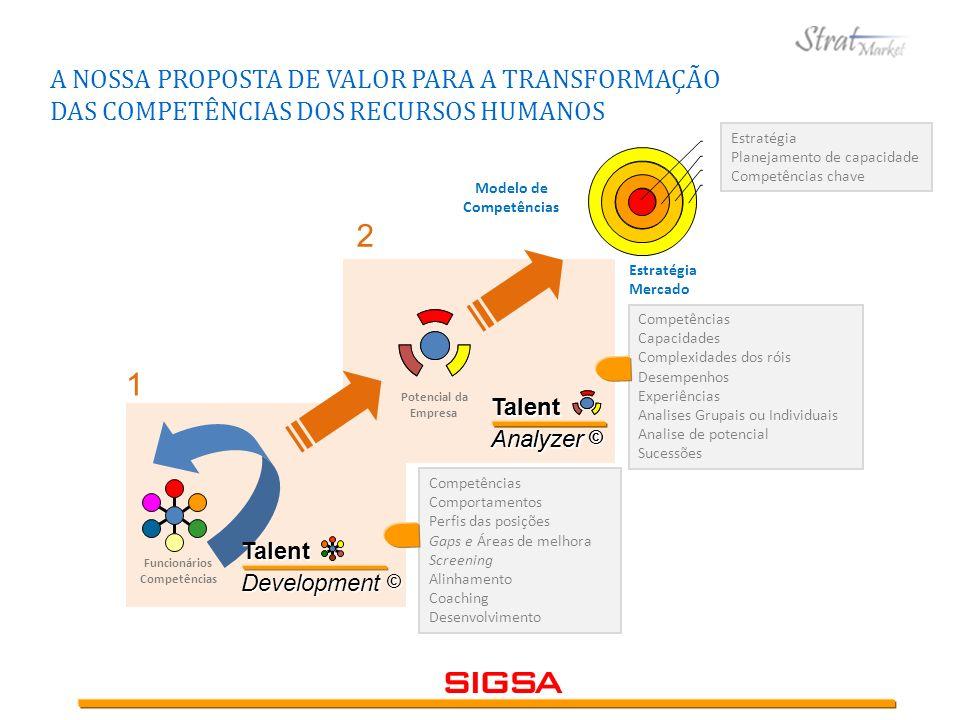 Estratégia Mercado Modelo de Competências Funcionários Competências TalentDevelopment © Talent Analyzer © A NOSSA PROPOSTA DE VALOR PARA A TRANSFORMAÇ