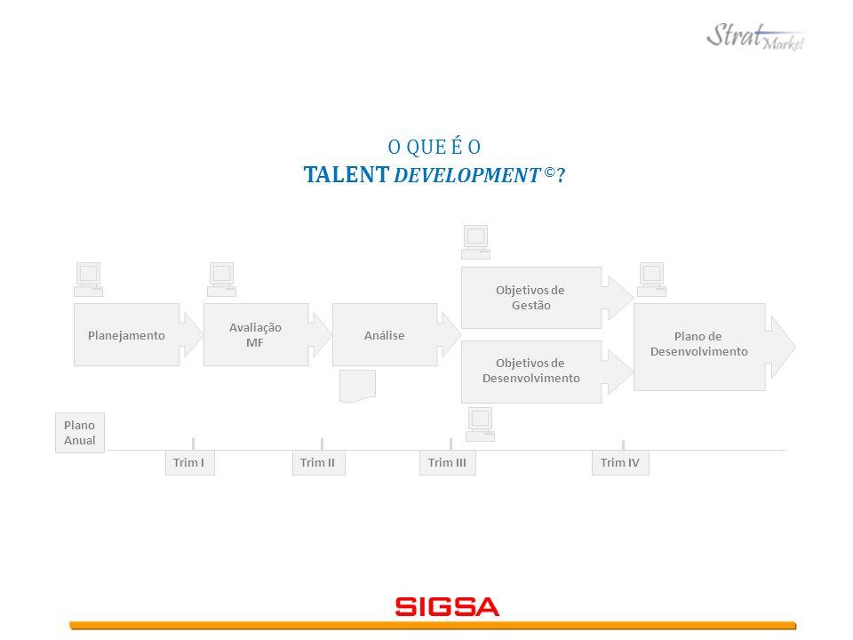 O QUE É O TALENT DEVELOPMENT © ? Planejamento Avaliação MF Análise Objetivos de Desenvolvimento Objetivos de Gestão Plano de Desenvolvimento Trim ITri