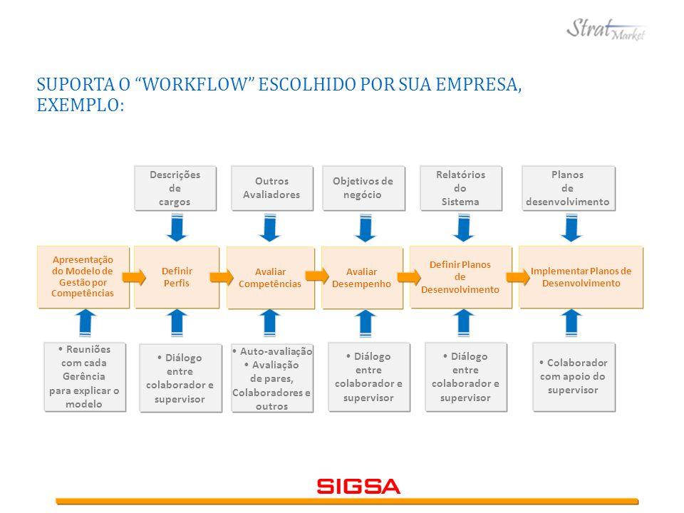 Descrições de cargos Outros Avaliadores Relatórios do Sistema Planos de desenvolvimento SUPORTA O WORKFLOW ESCOLHIDO POR SUA EMPRESA, EXEMPLO: Reuniõe