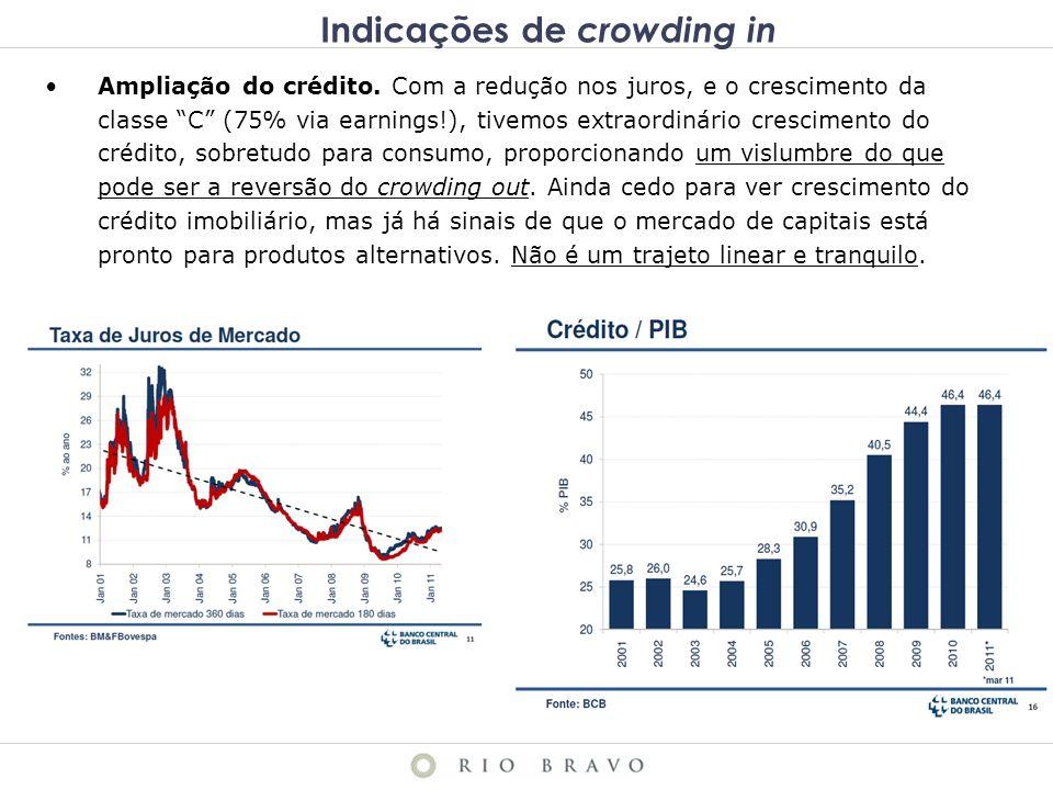 Indicações de crowding in Ampliação do crédito.
