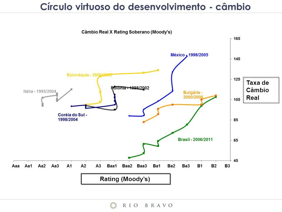 Rating (Moodys) Taxa de Câmbio Real Círculo virtuoso do desenvolvimento - câmbio