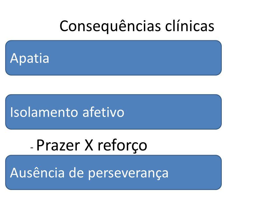Consequências clínicas – Reforçadores disponíveis - Prazer X reforço Apatia Ausência de perseverança Isolamento afetivo