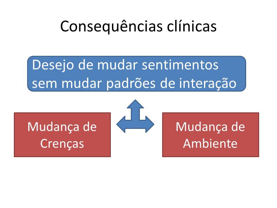 Consequências clínicas Desejo de mudar sentimentos sem mudar padrões de interação Mudança de Crenças Mudança de Ambiente