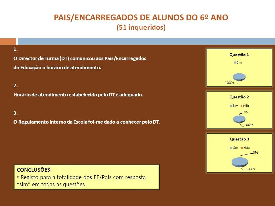PAIS/ENCARREGADOS DE ALUNOS DO 6º ANO (51 inqueridos) 1. O Director de Turma (DT) comunicou aos Pais/Encarregados de Educação o horário de atendimento