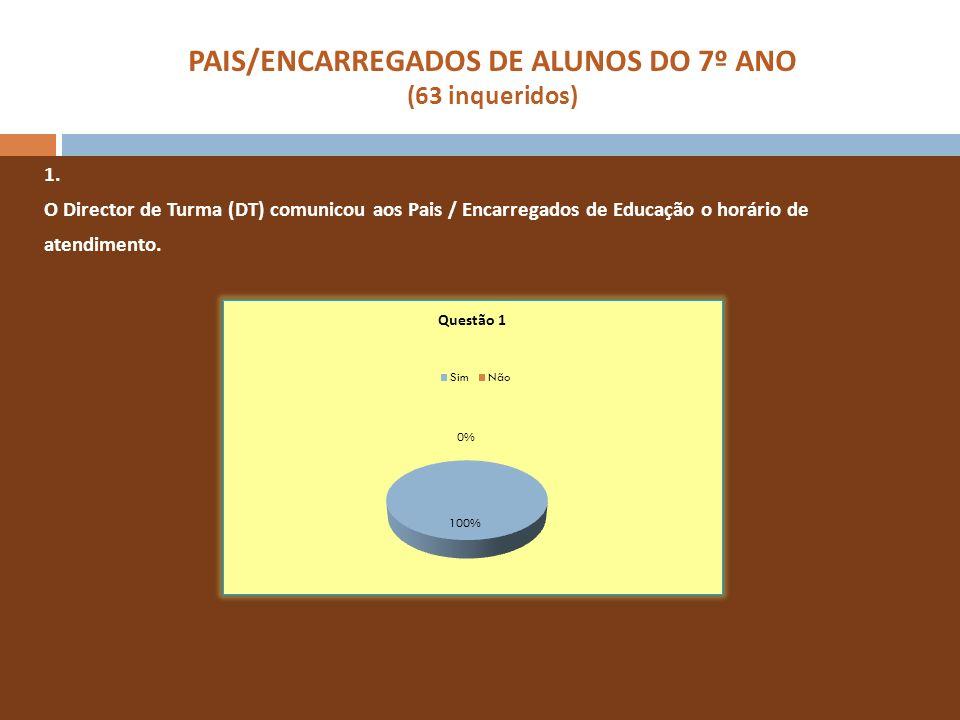 PAIS/ENCARREGADOS DE ALUNOS DO 7º ANO (63 inqueridos) 1. O Director de Turma (DT) comunicou aos Pais / Encarregados de Educação o horário de atendimen