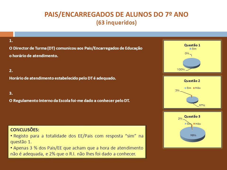 PAIS/ENCARREGADOS DE ALUNOS DO 7º ANO (63 inqueridos) 1. O Director de Turma (DT) comunicou aos Pais/Encarregados de Educação o horário de atendimento