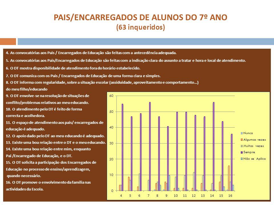 PAIS/ENCARREGADOS DE ALUNOS DO 7º ANO (63 inqueridos) 4. As convocatórias aos Pais / Encarregados de Educação são feitas com a antecedência adequada.