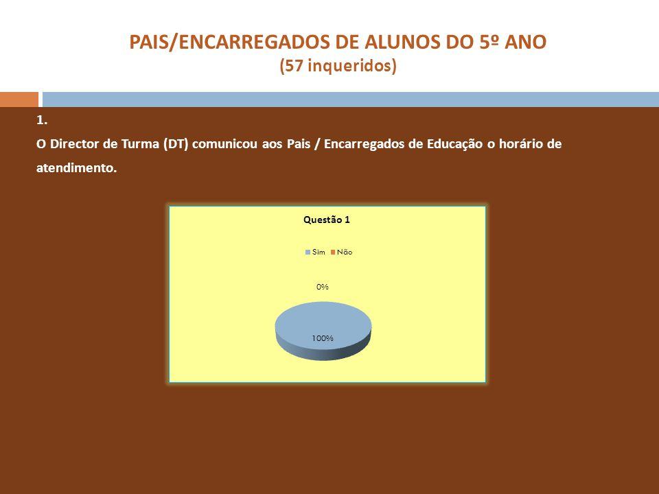 PAIS/ENCARREGADOS DE ALUNOS DO 5º ANO (57 inqueridos) 1. O Director de Turma (DT) comunicou aos Pais / Encarregados de Educação o horário de atendimen