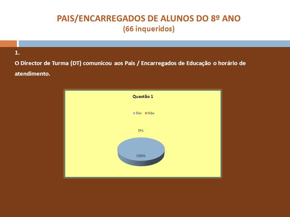 PAIS/ENCARREGADOS DE ALUNOS DO 8º ANO (66 inqueridos) 1. O Director de Turma (DT) comunicou aos Pais / Encarregados de Educação o horário de atendimen