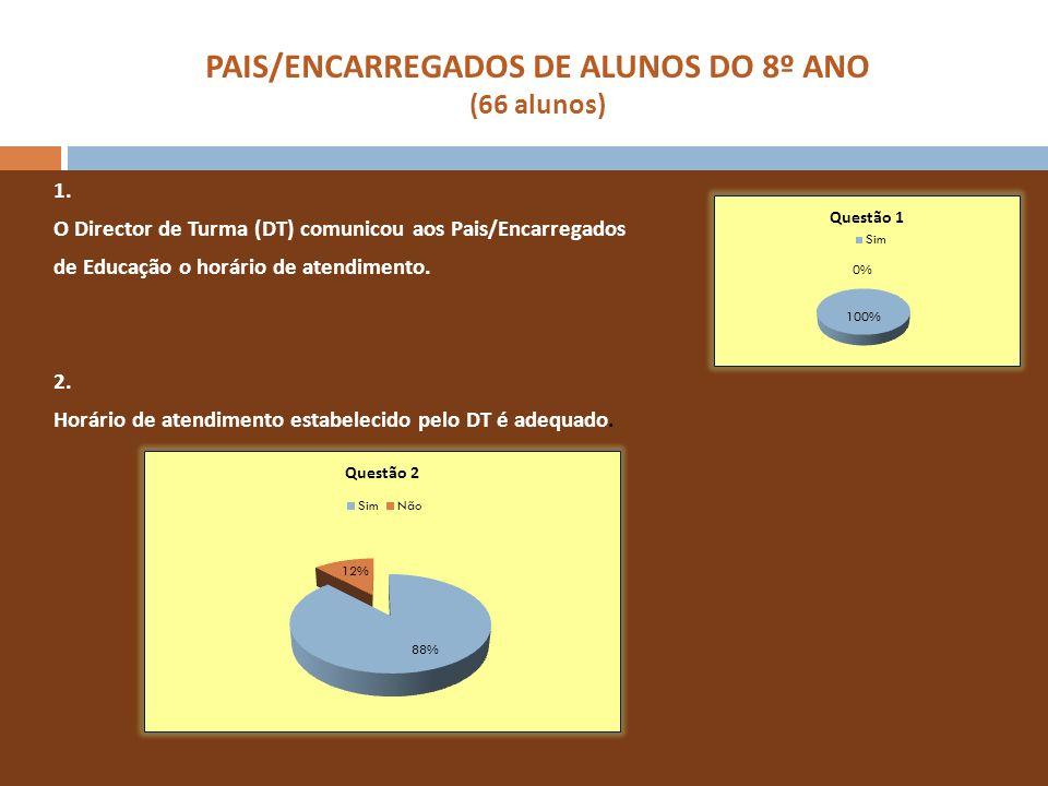 PAIS/ENCARREGADOS DE ALUNOS DO 8º ANO (66 alunos) 1. O Director de Turma (DT) comunicou aos Pais/Encarregados de Educação o horário de atendimento. 2.