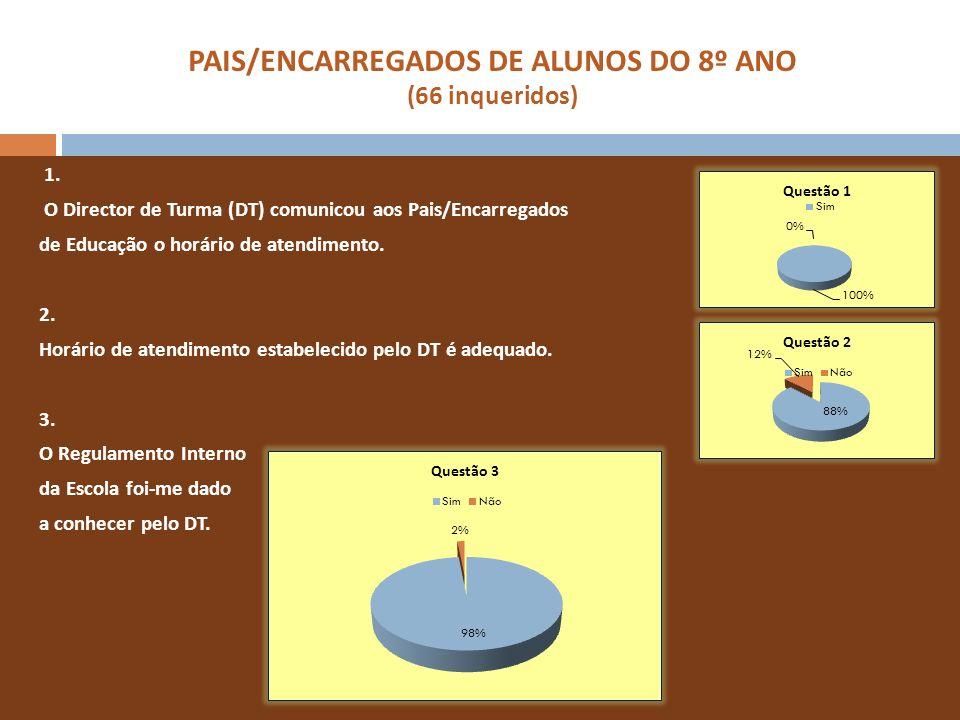 PAIS/ENCARREGADOS DE ALUNOS DO 8º ANO (66 inqueridos) 1. O Director de Turma (DT) comunicou aos Pais/Encarregados de Educação o horário de atendimento