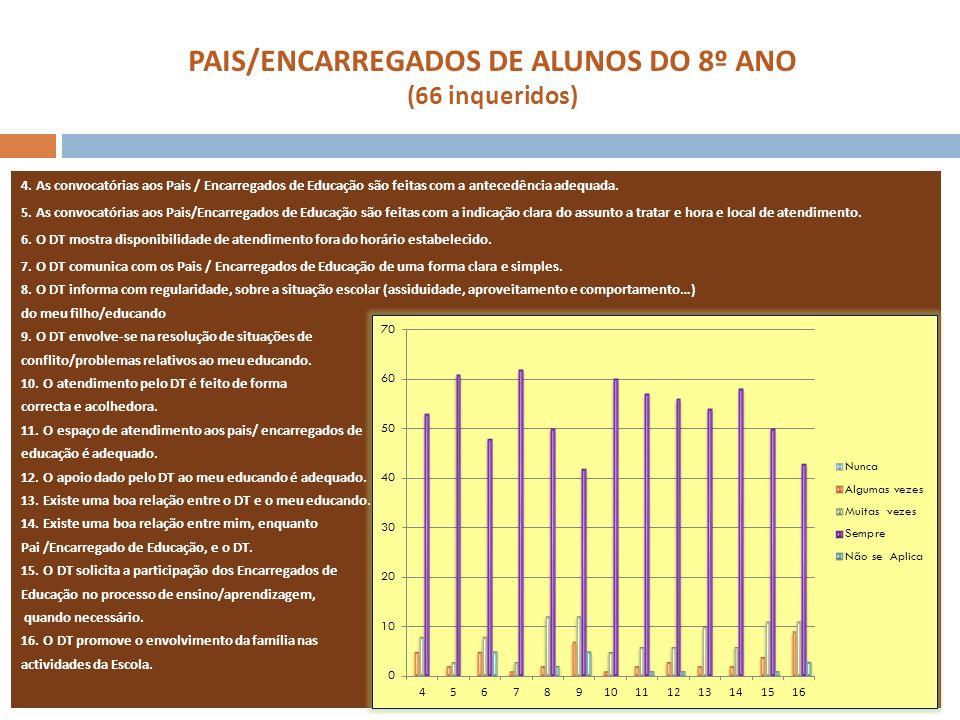 PAIS/ENCARREGADOS DE ALUNOS DO 8º ANO (66 inqueridos) 4. As convocatórias aos Pais / Encarregados de Educação são feitas com a antecedência adequada.