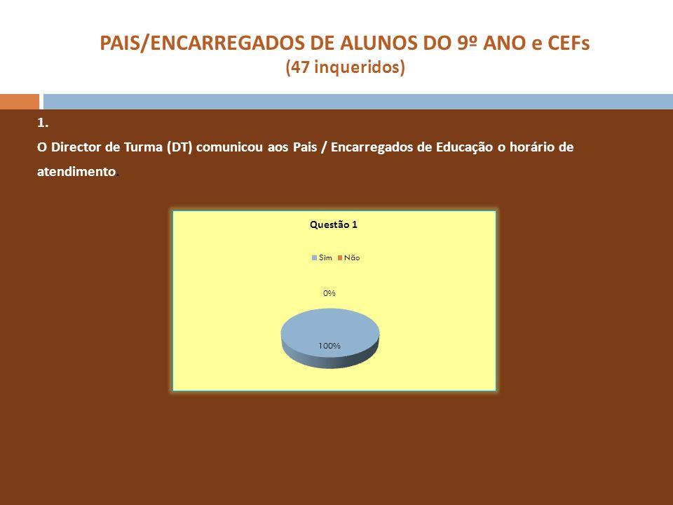 PAIS/ENCARREGADOS DE ALUNOS DO 9º ANO e CEFs (47 inqueridos) 1. O Director de Turma (DT) comunicou aos Pais / Encarregados de Educação o horário de at