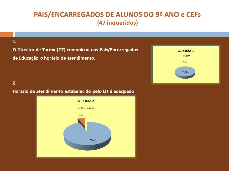 PAIS/ENCARREGADOS DE ALUNOS DO 9º ANO e CEFs (47 inqueridos) 1. O Director de Turma (DT) comunicou aos Pais/Encarregados de Educação o horário de aten