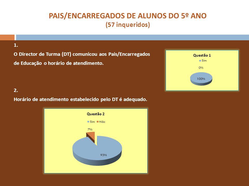 PAIS/ENCARREGADOS DE ALUNOS DO 5º ANO (57 inqueridos) 1. O Director de Turma (DT) comunicou aos Pais/Encarregados de Educação o horário de atendimento