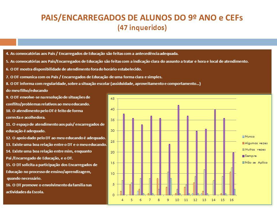 PAIS/ENCARREGADOS DE ALUNOS DO 9º ANO e CEFs (47 inqueridos) 4. As convocatórias aos Pais / Encarregados de Educação são feitas com a antecedência ade