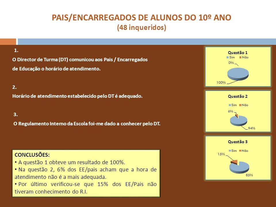 PAIS/ENCARREGADOS DE ALUNOS DO 10º ANO (48 inqueridos) 1. O Director de Turma (DT) comunicou aos Pais / Encarregados de Educação o horário de atendime